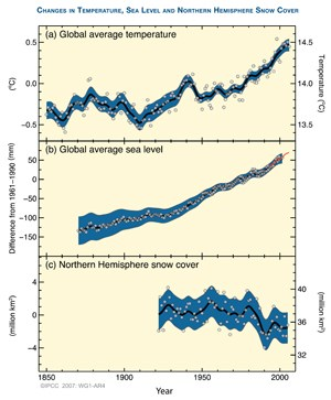 What we know about climate change everglades national park us graph showing global average temperature global average sea level and northern hemisphere snow cover ccuart Image collections