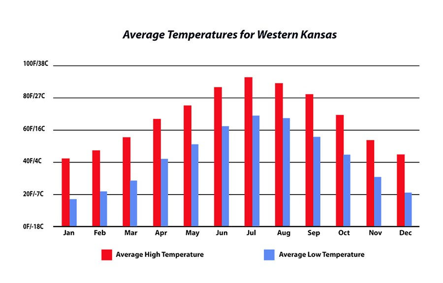 Chart of average temperatures in Western Kansas.