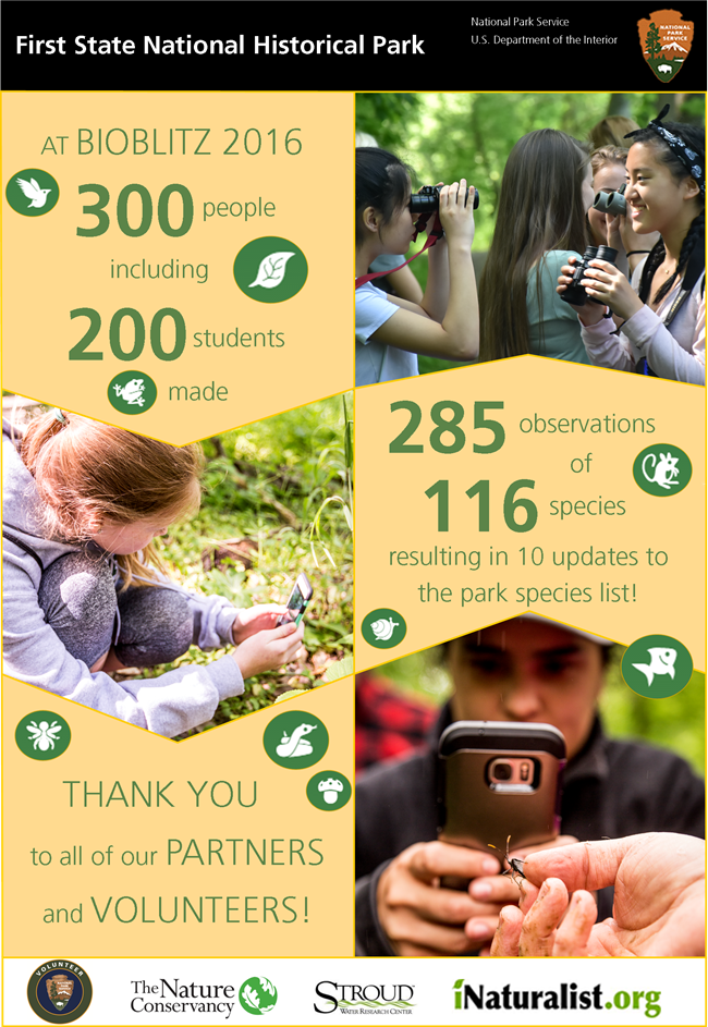 At BioBlitz 2016 300 people including 200 students made 285 observations of 116 species resulting in 10 updates to the park's species list. Thank you to all of our partners and volunteers.