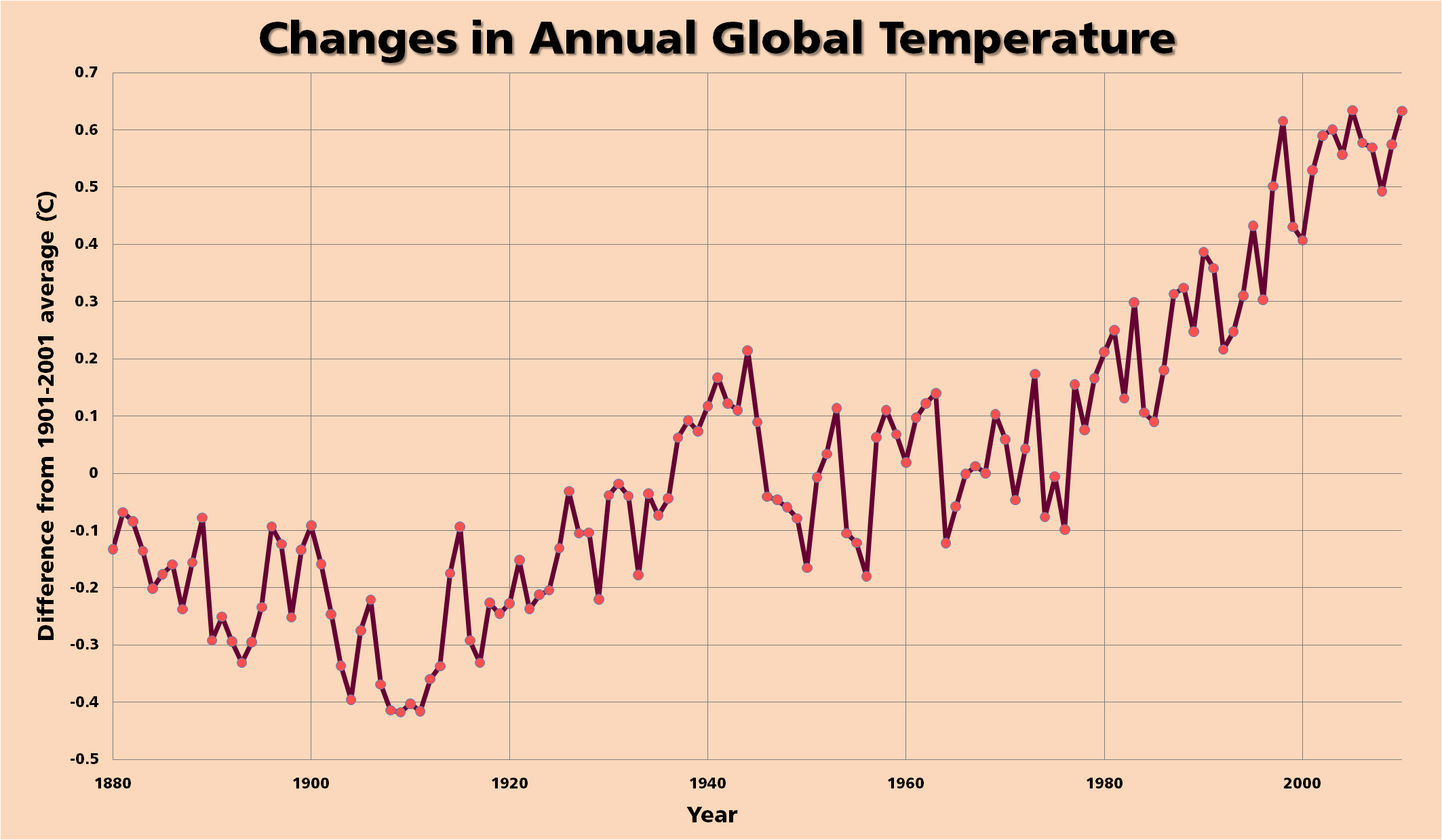 Change in Global Temp - NCDC