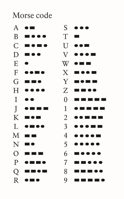 Morse Code symbols for the alphabet and numbers from 0 to 9.