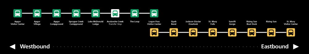 graphic showing shuttle stops in order, west to east
