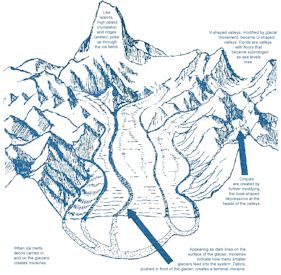 Glacier Bay National Park and Preserve - Anatomy of a Glacier ...