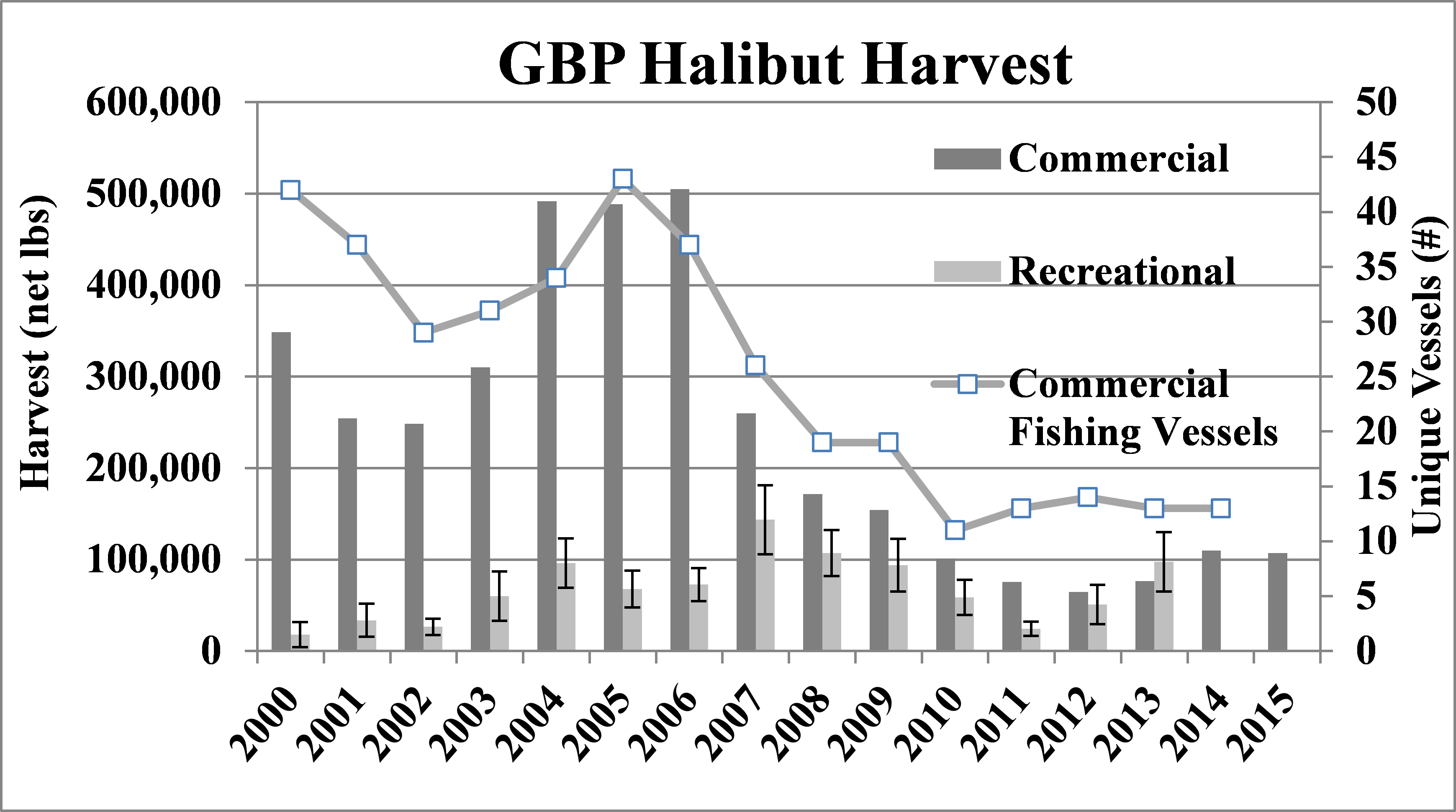 figure of gbp halibut harvet