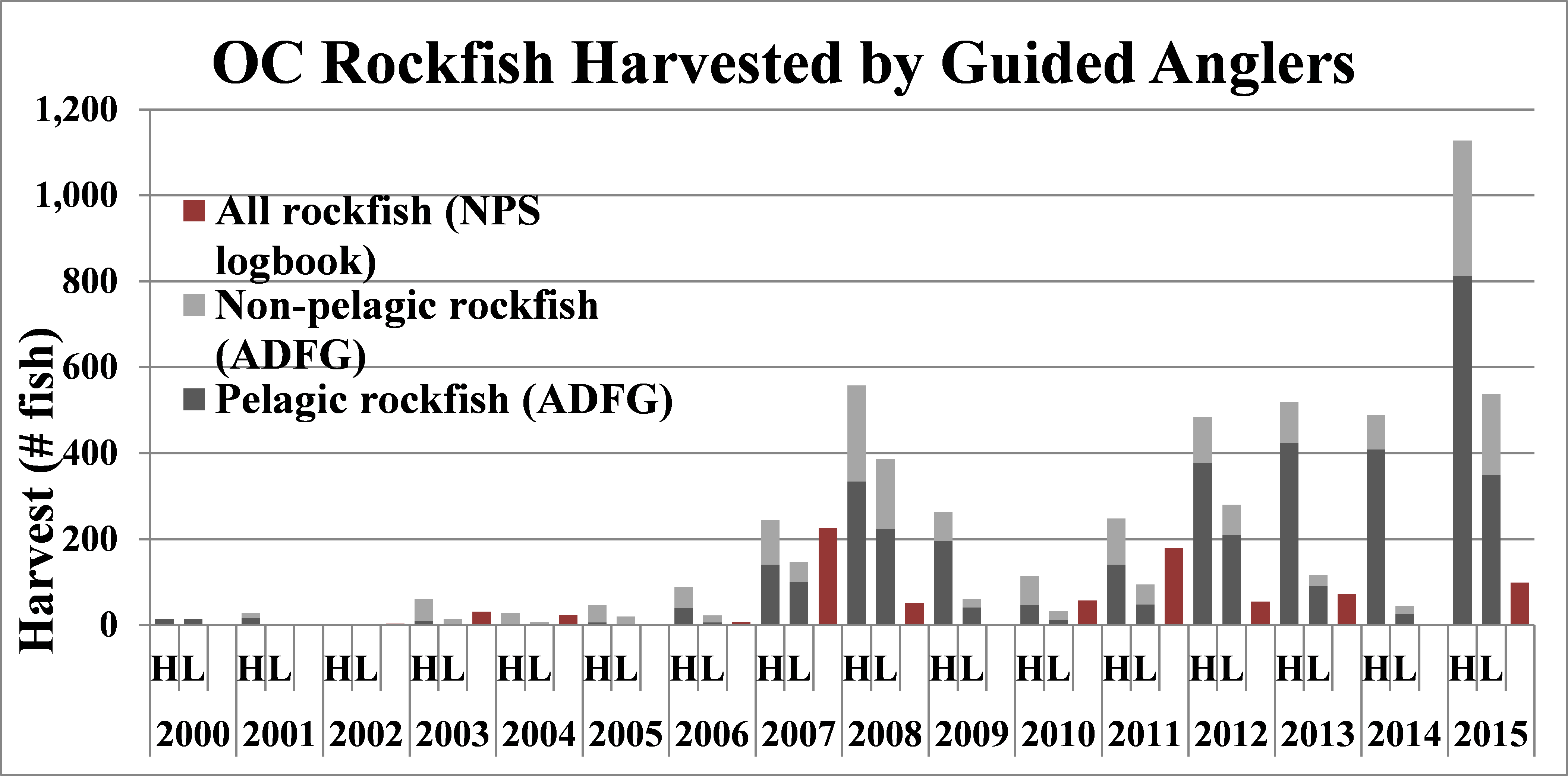 figure of rockfish harvest