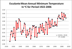 Escalante Mean Annual Minimum Temperatures