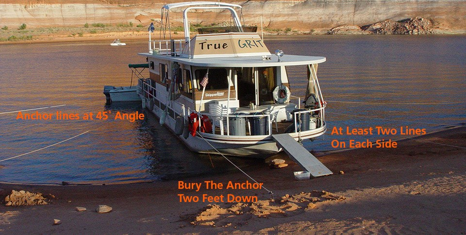 Houseboat On A Sandy Beach Labels Identify How It Is Properly Ancd