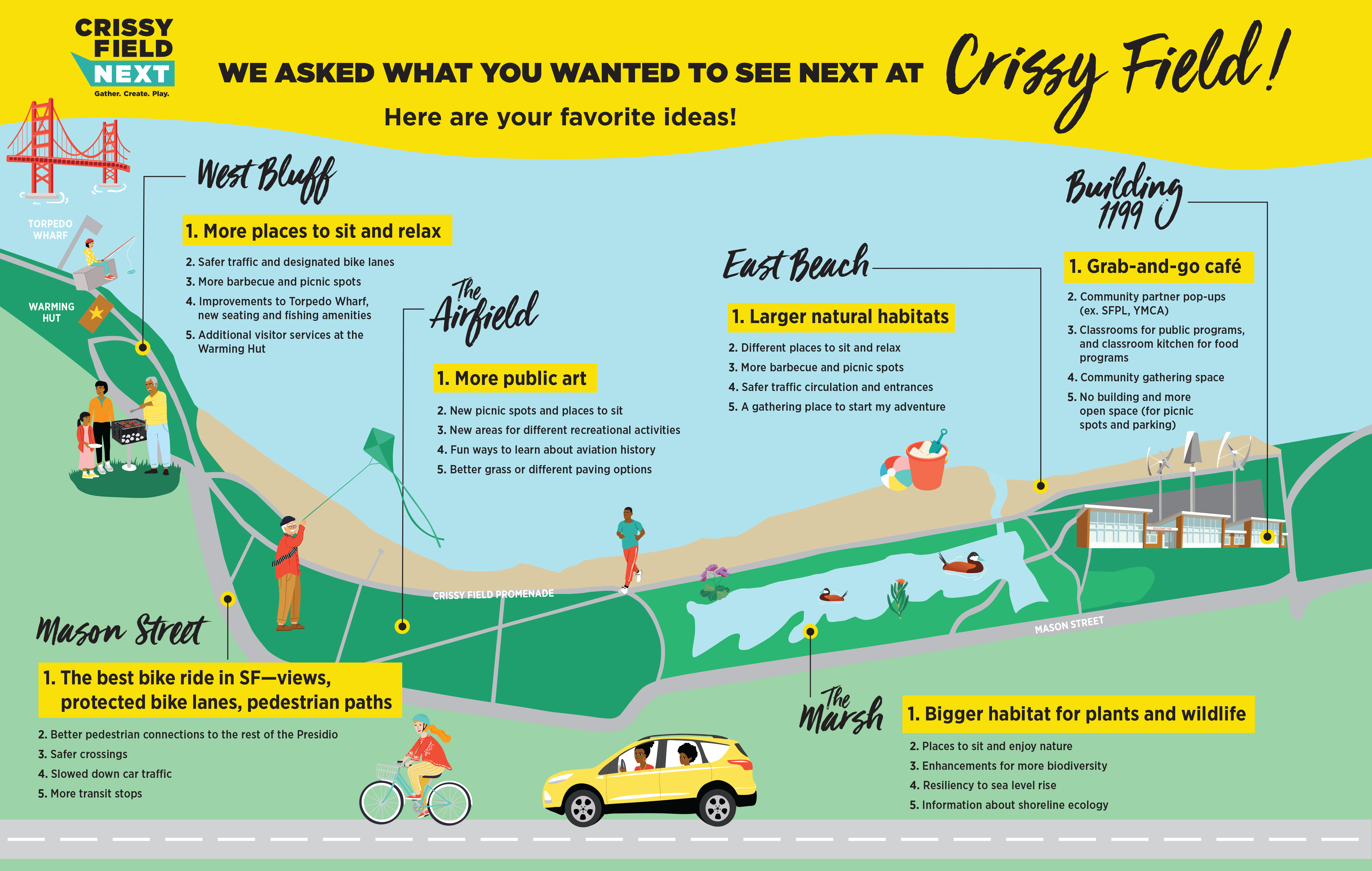 Cartoon-like map of Crissy Field area showing people doing activities and listing improvements suggested for different parts of the area