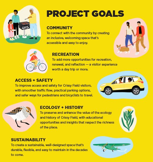 Project Goals Graphic 2018: Community, Recreation, Access + Safety, Ecology + History, and Sustainability