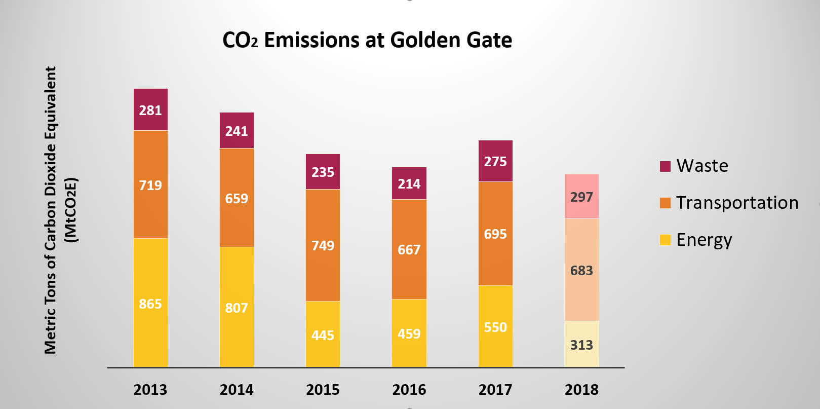 Carbon footprint for 2018