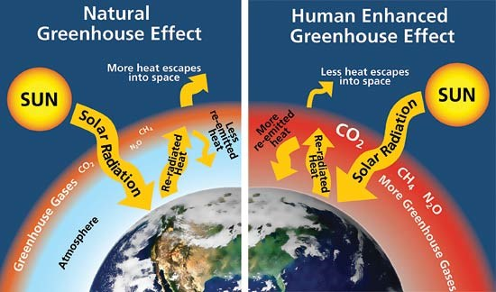 Greenhouse effect graphic