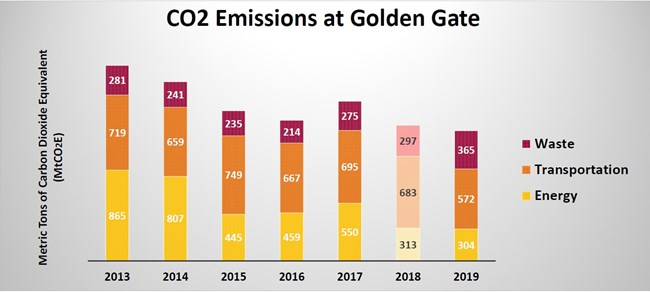 A graph depicting what uses Golden Gate's emissions contributes towards.
