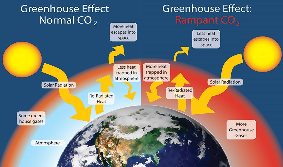 Greenhouse effect graphic: comparison between normal and rampant CO2 levels.