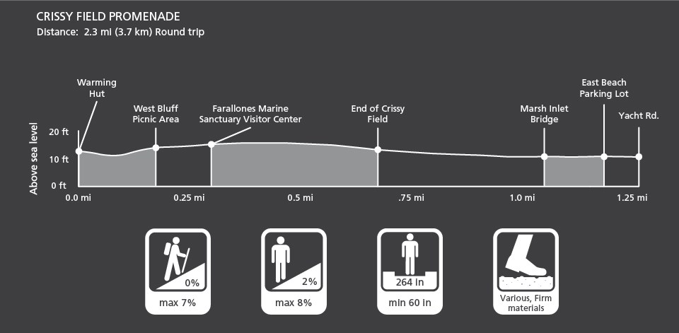 Graphic depiction of the profile and characteristics of the Crissy Field Promenade