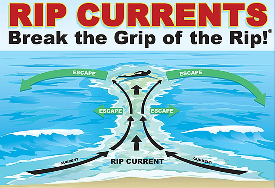 Graphic showing escape route for swimmer from rip current by swimming parallel to shore away from current center