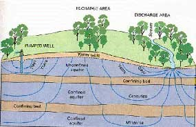 Diagram of typical groundwater flow