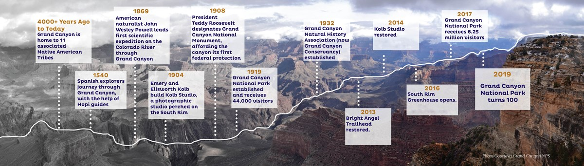 Timeline of historic events at Grand Canyon