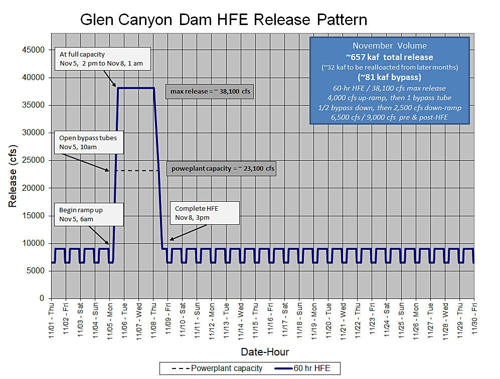 Chart: Detailing the release pattern for Glen Canyon Dam's High Flow Experiment