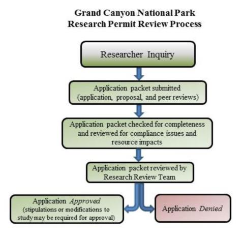 Science Research Permits Grand Canyon National Park Us