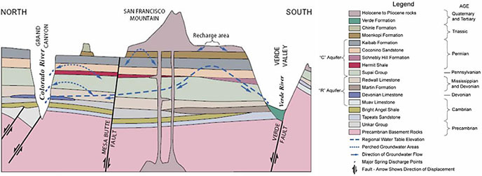 hydrogeologic diagram of cross-section of the Coconino Plateau