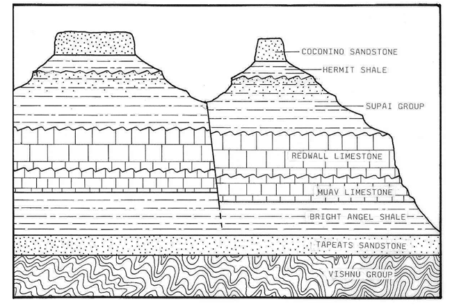 Labeled layers of Grand Canyon