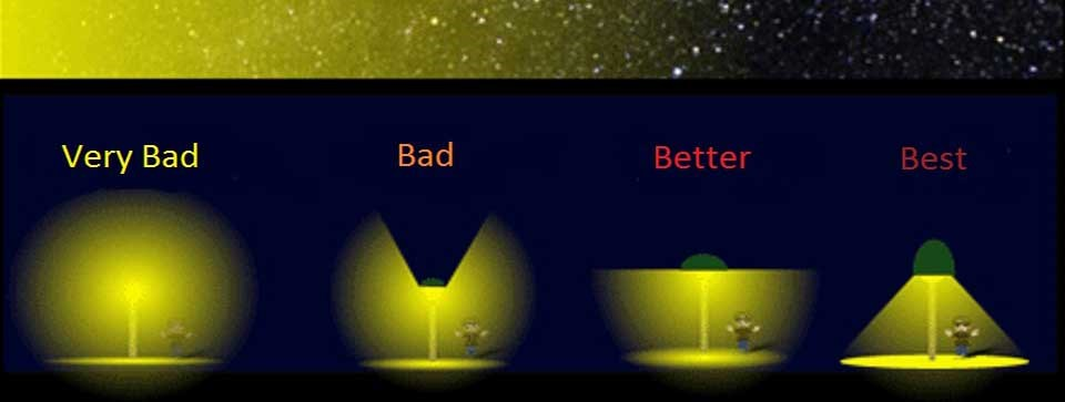 Diagram showing effect on skyglow progressing from the worst lighting fixtures to best; starting with very bad on the far left, and progressing through bad, better and best. The amount of visible stars in the sky above increases from left to right to corr