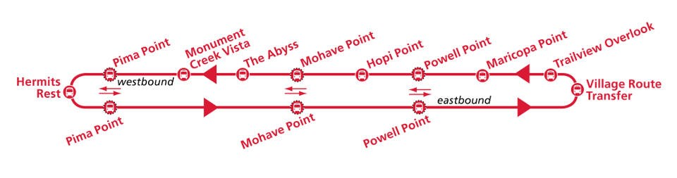 Diagram in red shows the 7 mile Hermit Road or Red Route shuttle stop diagram, with nine stops on the way out and only three on the return trip.