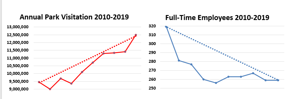 Two graphs are displayed - on the left the graphs shows annual visitation from 2010 to 2019 with a steep incline. On the right, the graph shows staffing levels over the same interval. Staffing levels have decreased.
