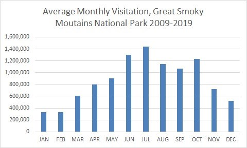 The bar chart displays average monthly visitation to Great Smoky Mountains National Park. The highest visitation is in July and October.