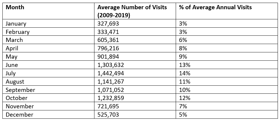 The table shows the raw numbers of the park's monthly visitation.