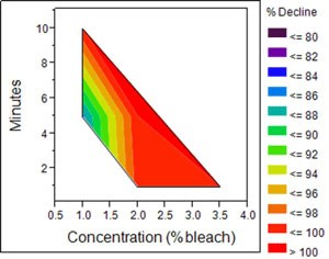 A graph displaying the effects of bleach on didymo.