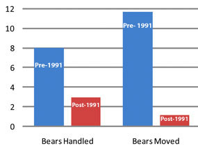 Graph: the number of bears captured or moved went down after proactive management began in 1991.