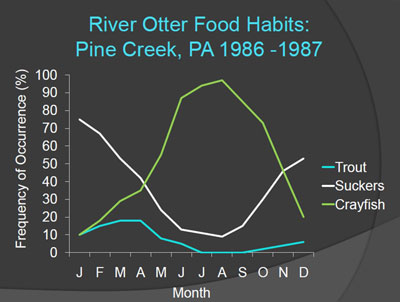 A graphical display of river otter food preferences