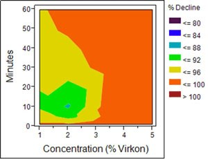 A graph displaying the effects of Vikron on didymo.