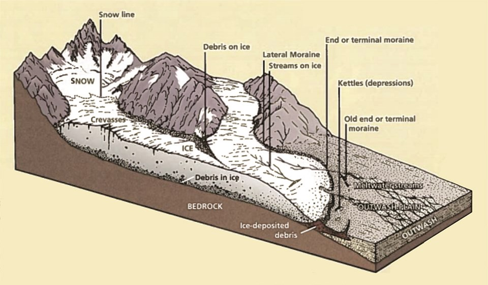 Three-dimensional diagram of glacial features.