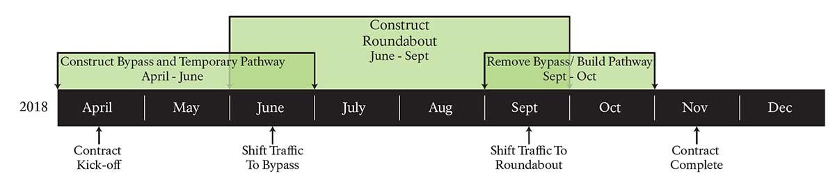 Timeline for 2018 construction, Construct Bypass and Temporary Pathway April - June, Construct Roundabout June - Sept , Remove Bypass/ Build Pathway Sept - Oct