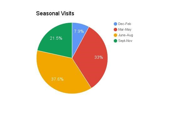pie graph showing seasons folks visit Hagerman, 4 seasons with largest in June to August