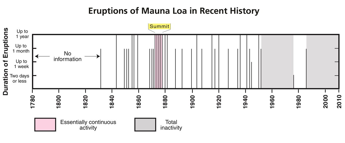 Timeline showing historic eruptions of Mauna Loa