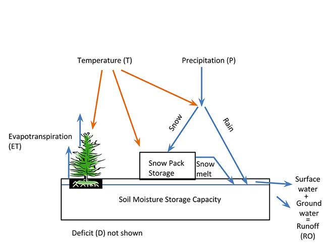 graphical illustration of how water balance is calculated, showing temperature and precipitation coming down as rain and snow and showing it move through the system as evapotranspiration and surface water and ground water