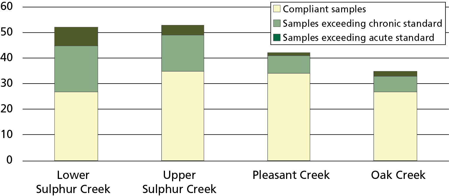Chart with a bar for each of four creeks. Bars each comprise three colors representing samples that either met standards or exceeded chrinic or acute standards. Overall, 52% of samples from Lower Sulphur Creek met state standards.