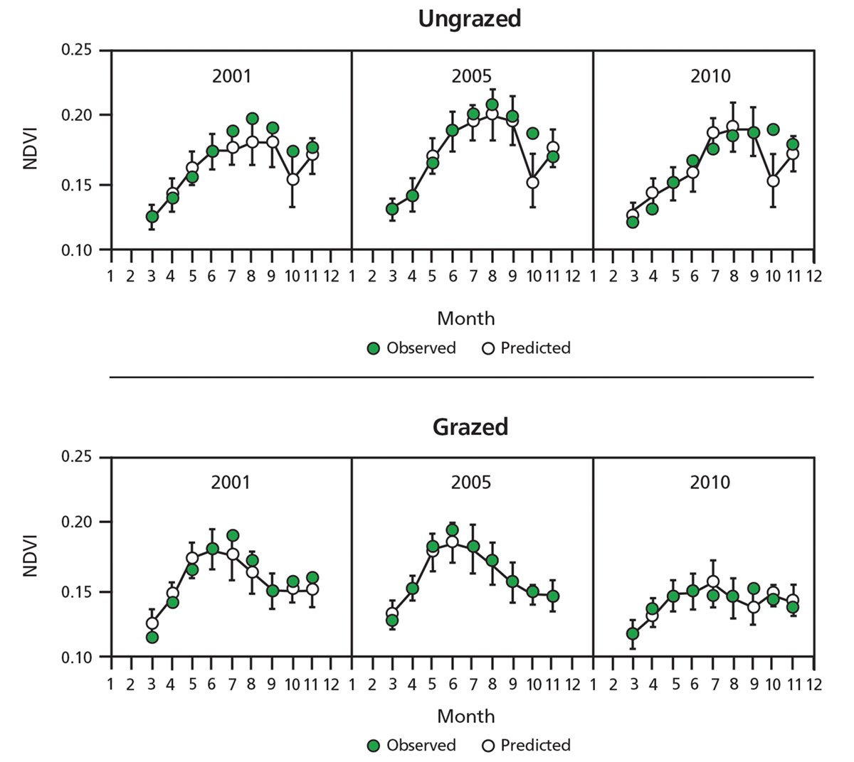 Figure showing monthly observed and predicted NDVI levels for 2001, 2005, and 2010.