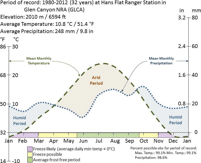 Graph charting average temperature and precipitation at Glen Canyon National Recreation Area from 1980 to 2012 by the time of year.