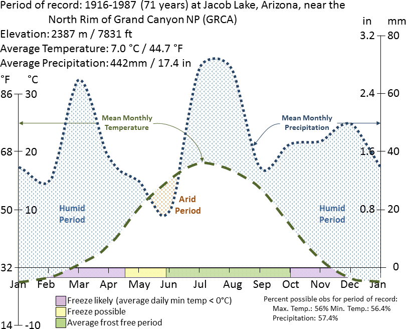 Graph charting average temperature and precipitation at Grand Canyon National Park from 1916 to 1987 by the time of year.
