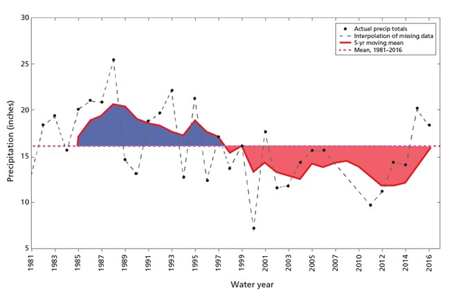 Chart showing blue and red fields for water surplus and deficit. Chart shows surplus from about 1986 to 1998 but a deficit since about 2000.