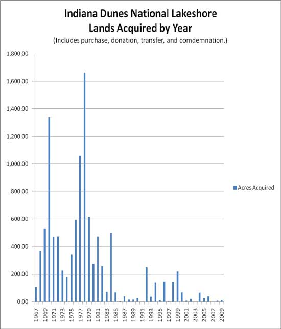 Lands Acquired by Year