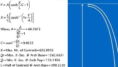 Mathematical equation that lies  behind the construction of the Gateway Arch.
