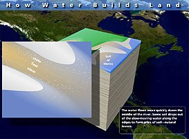 Graphics show delta land being built by river and fast and slow water flow in river
