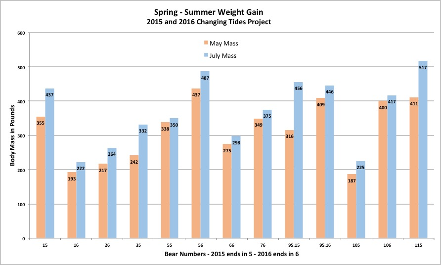 Graph showing spring to summer weight