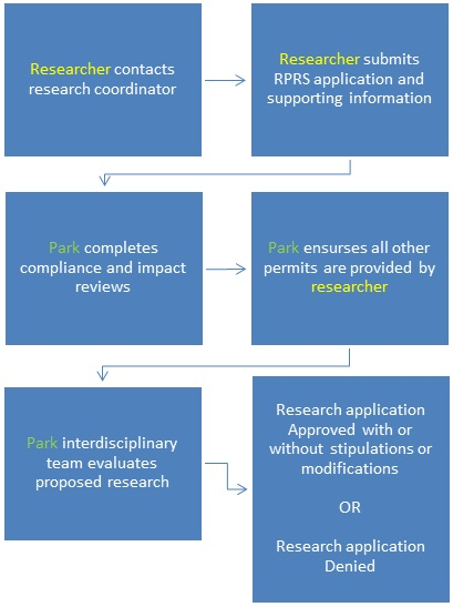 Research Permit Flowchart