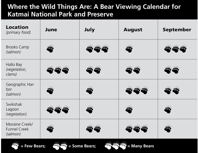 Bear viewing calendar for Katmai. Paws represent the relative number of bears.